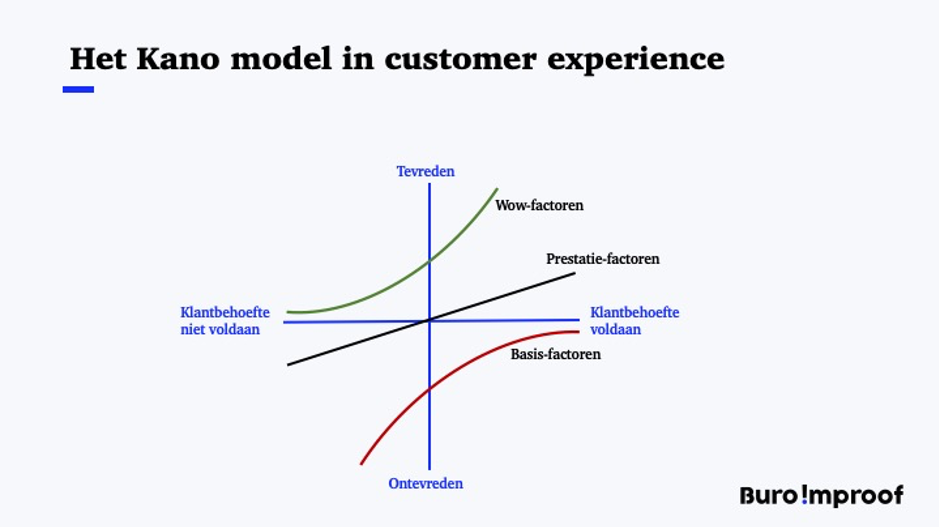 kano model customer experience