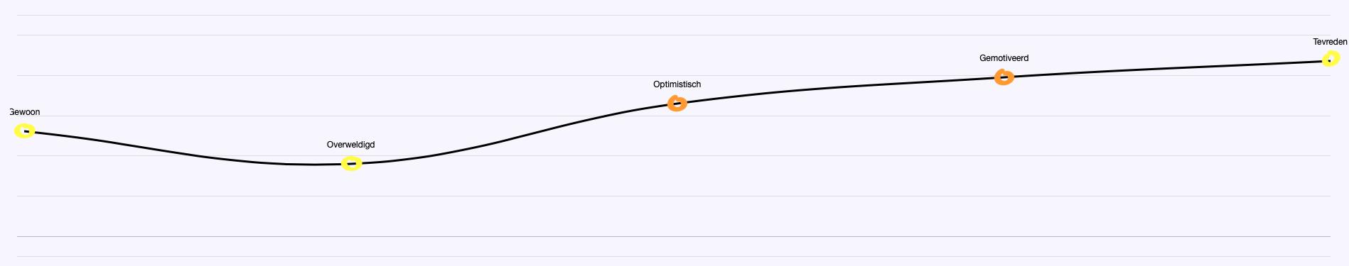 Customer Journey Curve