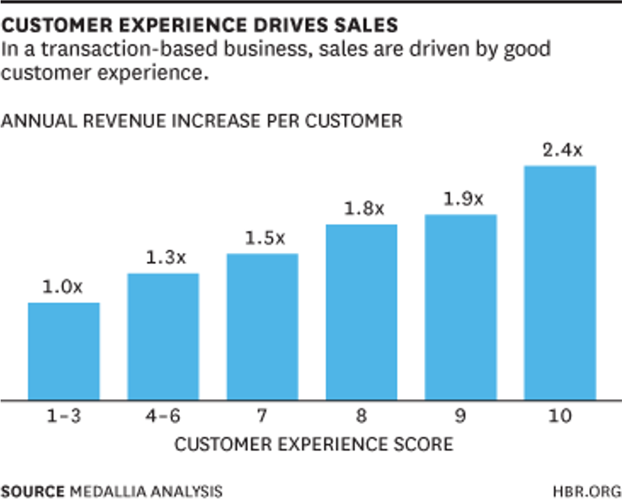 CX drives sales