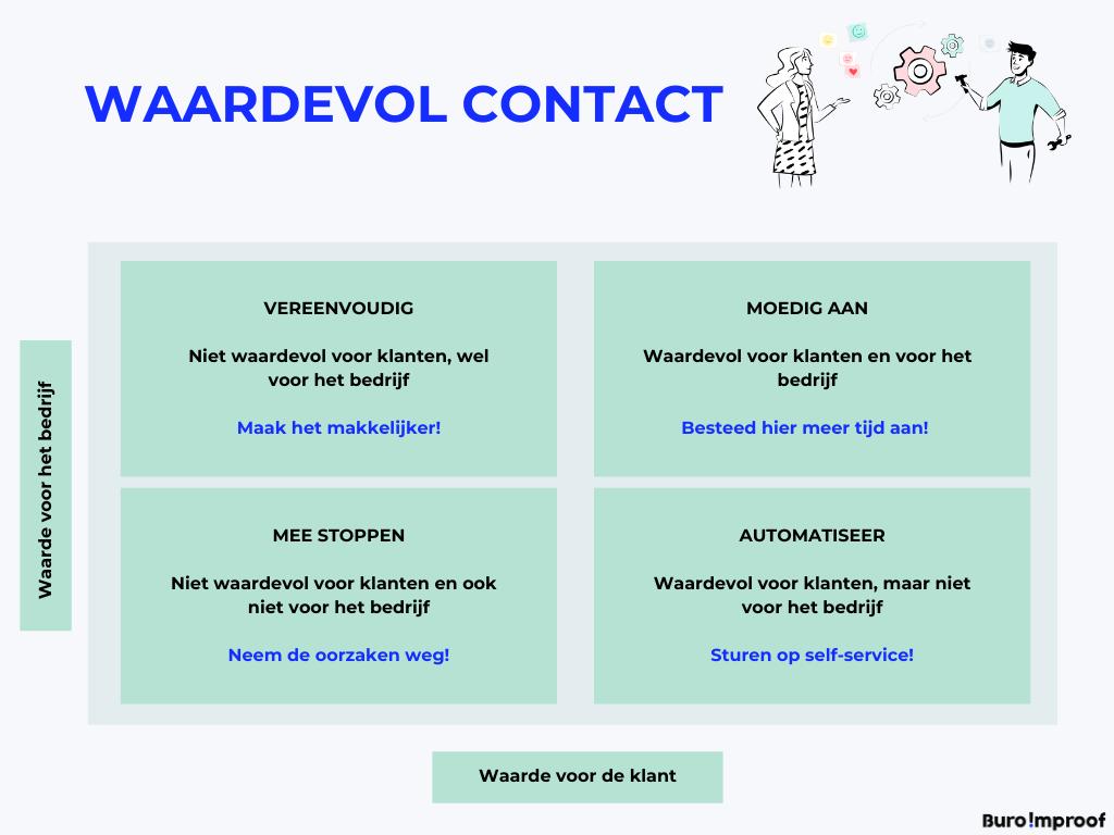 Waardevol contact