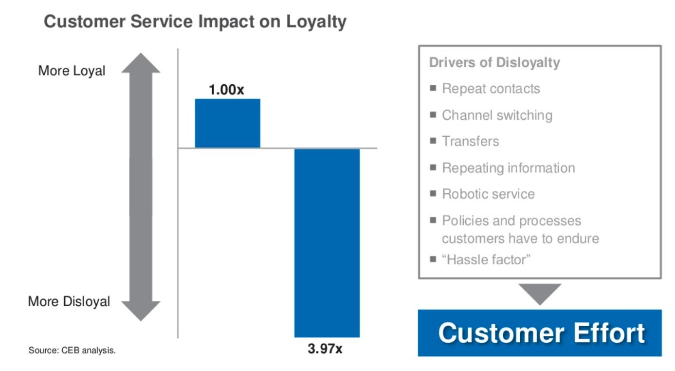 invloed van customer service op klantloyaliteit