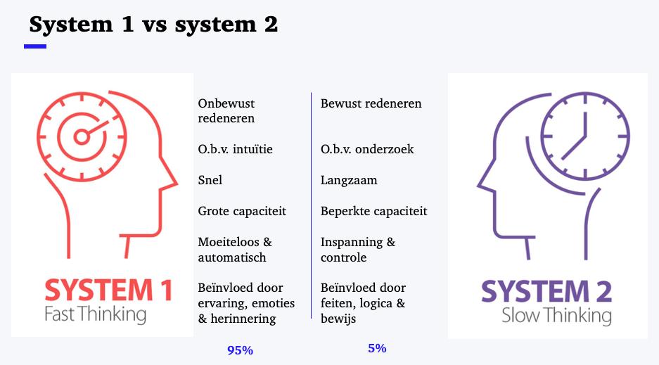 Kahneman system 1 system 2