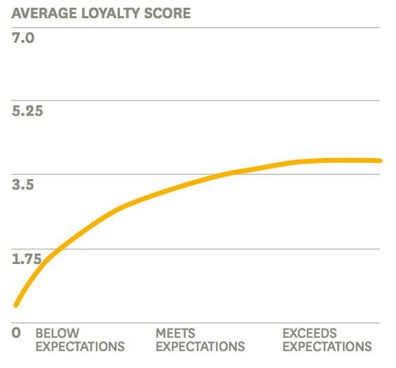 Effect verwachtingen overtreffen op loyaliteit