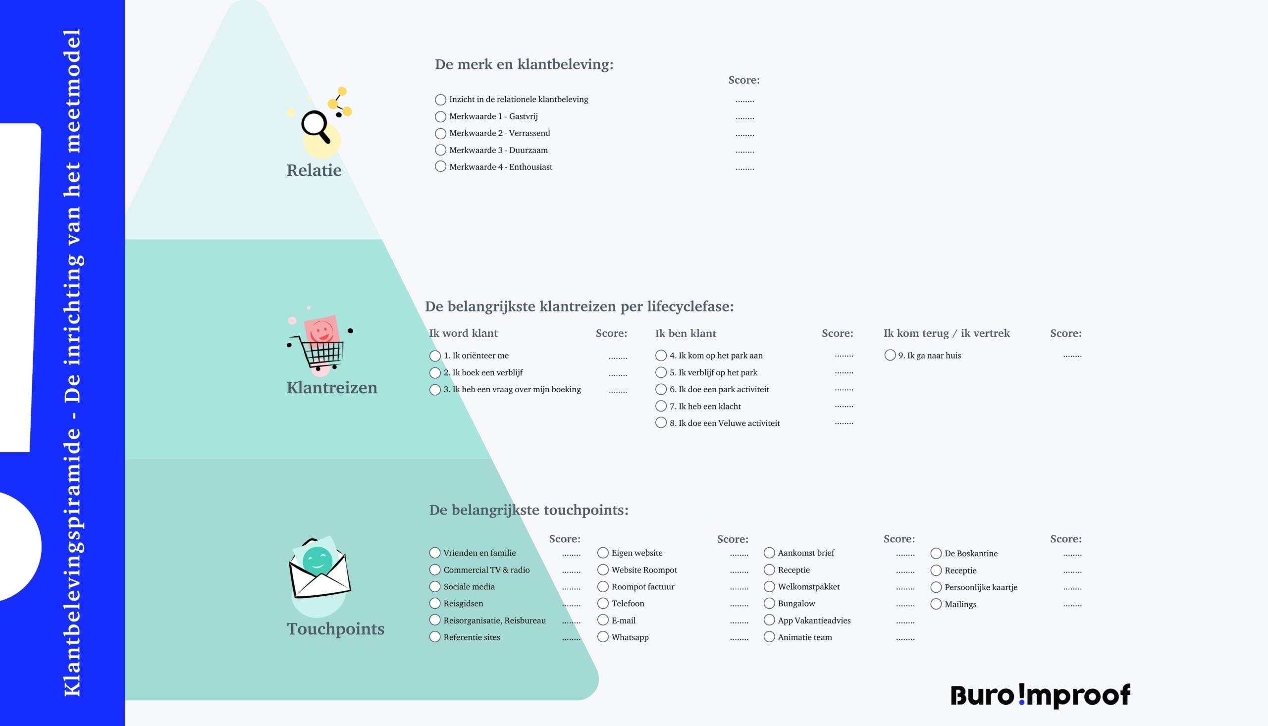 Het Meetmodel van Buro Improof voor Klantbeleving