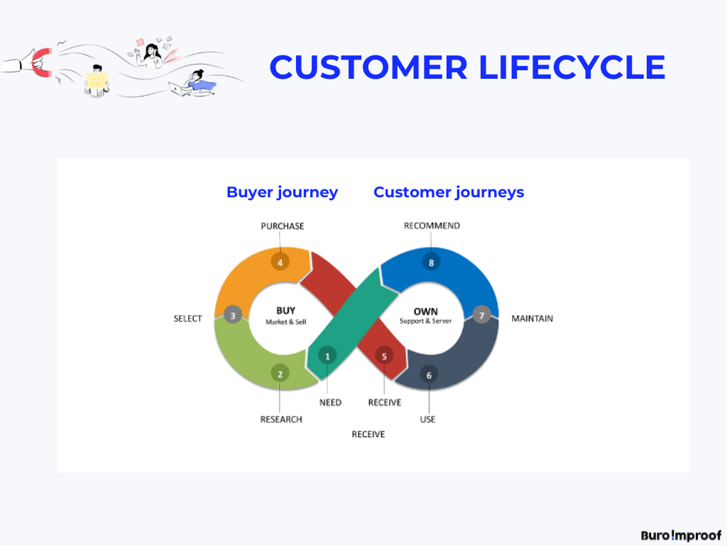 Customer Lifecycle in beeld