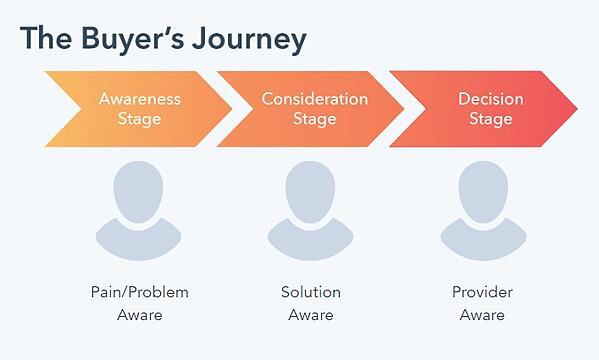 De 3 fases van een buyer journey